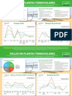 Infografic Failed Components ES