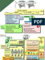 Basel II Cheatsheet