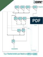 Diagrama Laboratorio flotación