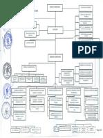 Organigrama1 Municipalidad Ica