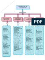 Mapa  conceptual construcción del conocimiento