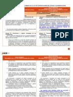 CuadroComparativo Reglamanto y Su Modificación