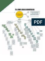 Mapa Teorias y Modelos en Drogodependencias