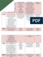 cuadro comparativo areas de pedagogia