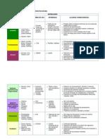 Clasificación de Las Drogas Según Efectos en Snc