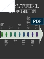 importancia y evolucion del del derecho constitucional