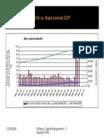 USA vs Brazil GDP as of 12282008