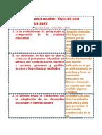 UA2.3.Puntos. Evolucion General Del Sie-INEE