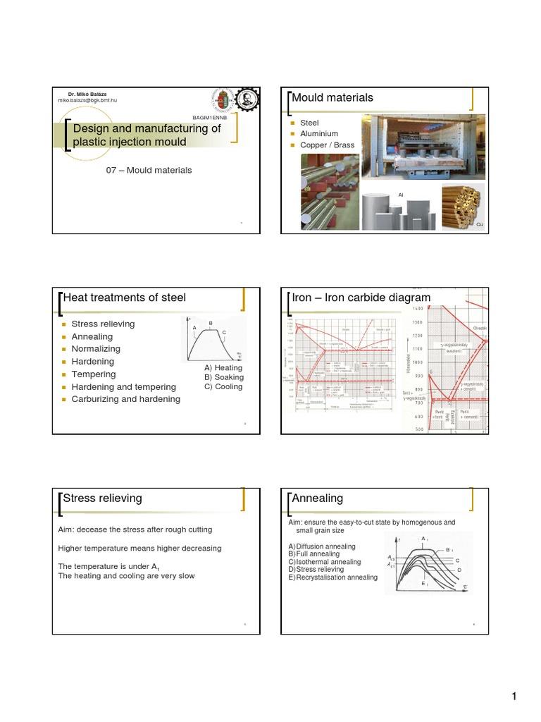 7 mold | Annealing (Metallurgy) | Heat Treating