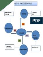 Modelos de Negocios Digitales.png
