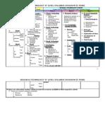 D&T 4 & 5 Yr Scheme of Work