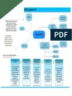 mapa conceptual reingenieria capitulo 10 libro proceso administrativo
