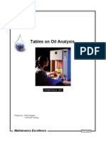 Oil Analysis Tables