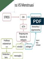 Stress vs Menstruasi