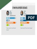 Asi Van Las Redes Sociales en Cuanto a Las Elecciones Presidenciales 2014