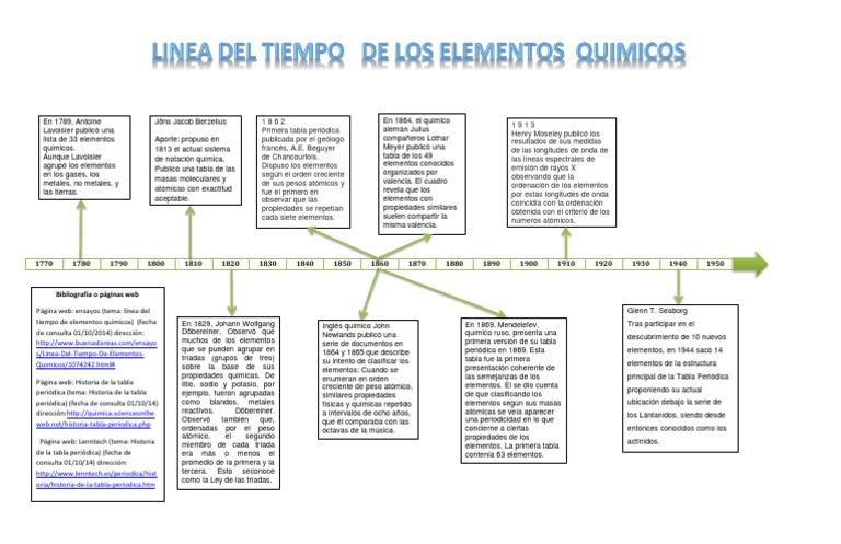 Linea del tiempo de los elementos quimicos urtaz Choice Image
