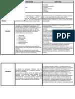 Cuadro Comparativo teoría de ALFRED ADLER y CARD JUNG