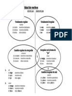 Diagrama de la regularidad de verbos