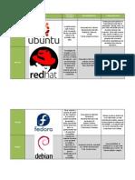 Cuadro Comparativo Distribuciones linux