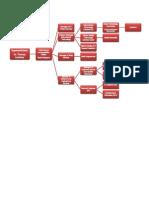 Tech. Organizational Chart