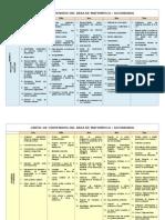 Cartel de Contenidos Del Area de a 2012