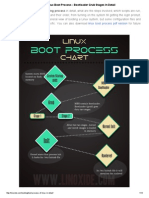 Linux Boot Process - Bootloader Grub Stages in Detail