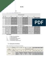 Data Hasil Pengamatan Uji Bakteriostatik Dan Uji Kapasitas Desifektan JMP AP1-1