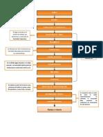 diagrama de flujo trigo (Autoguardado).docx
