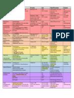 Genetic Dyslipidemias Summary