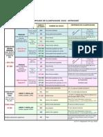 Sistema unificado de clasificación SUCS - ASTM D2487