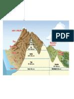 Las Regiones Del Peru