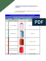 Les tubes d'analyses biologiques et l'ordre de prélèvement  les critères de bon prélèvement