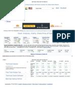 Stock Analysis, Charts, Share Price of Subex Ltd