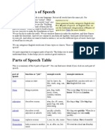 English Parts of Speech