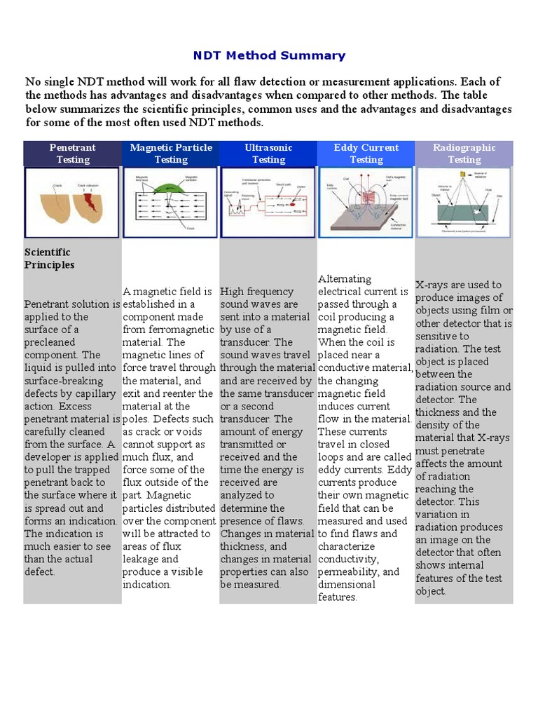 NDT Method Summary   Nondestructive Testing   Magnetism