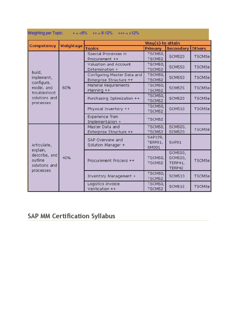 Sap mm weighting per topic sap se professional certification xflitez Image collections