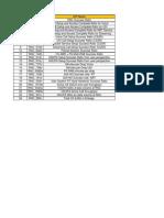 NSN 3G KPI for Network Monitoring