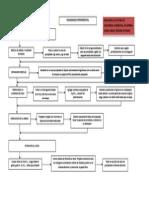 PRACTICA 2-Diagrama Experimental