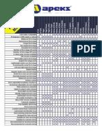 Apeks Regulators - Product Matrix