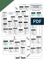 PMI PMBOK Project Management Processes