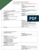 Tematica Pentru Examenul de La Teoria _å_i Pra Ctica Evalu_ã_rii