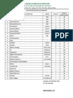 Daftar Inventaris Labkomp NBS