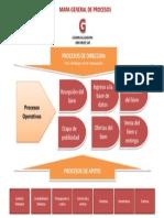 Mapa de Procesos Administrativos de La Organizacion