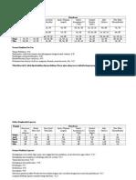 Daftar Penguji Pre test steril.doc