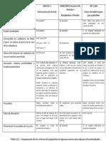 Criterios de Aceptación Discontinuidades