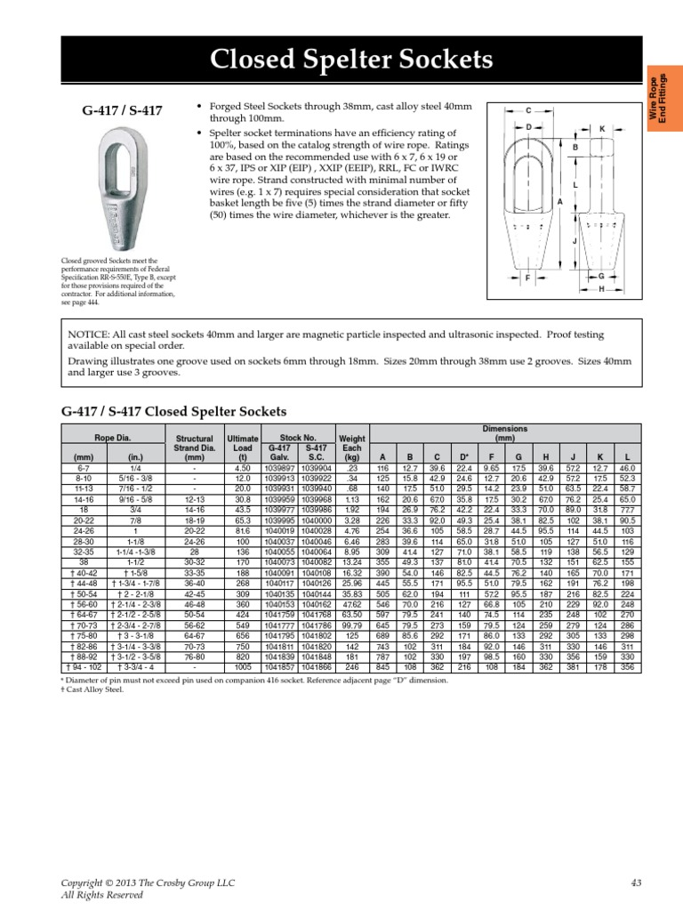 Beautiful Wire Rope Capacity Chart Adornment - Wiring Diagram Ideas ...
