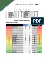 Boulder Brighton Full Results