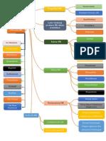 Peta Konsep wawasan bimbingan dan konseling