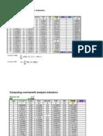 CBA Indicators