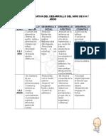 Tabla Comparativa Del Desarrollo Del Nino de 0 a 07 Anos